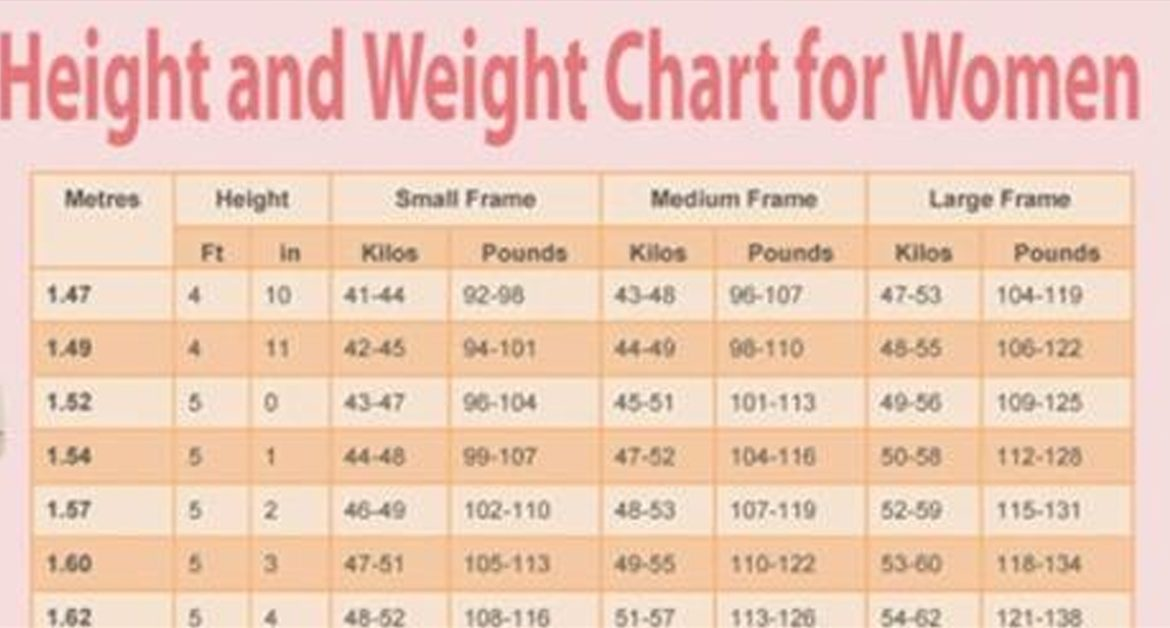 This Chart Shows What You Should Weigh Based On Your Age Body Shape