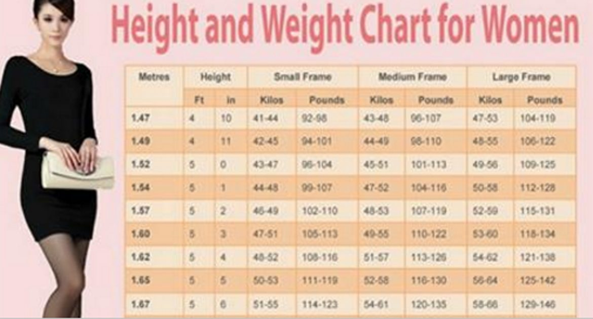 The Ideal Weight Chart For Women According To Their Age And Height